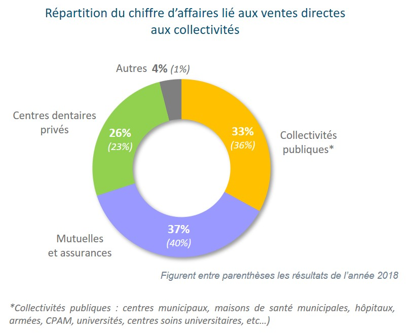 repartition